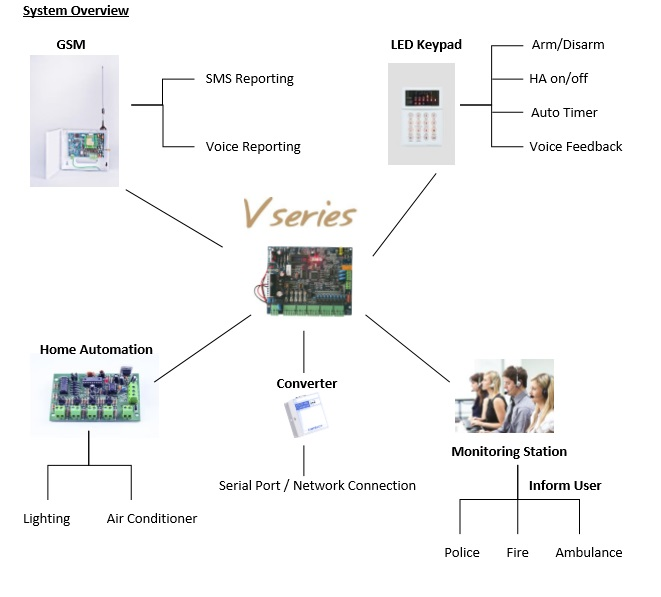 bluguard v9 microniaga rh microniaga com Car Alarm Wiring Diagram Burglar Alarm Wiring Diagram